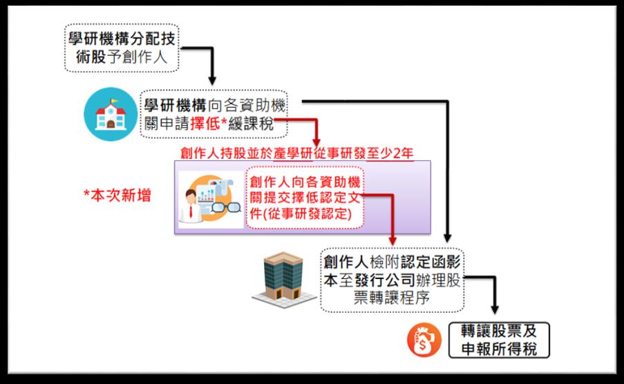 緩課稅暨擇低課稅作業流程圖2