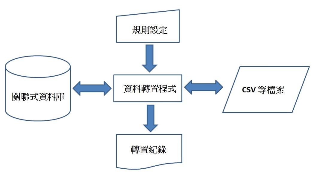 關聯式資料庫的資料轉置程式架構圖
