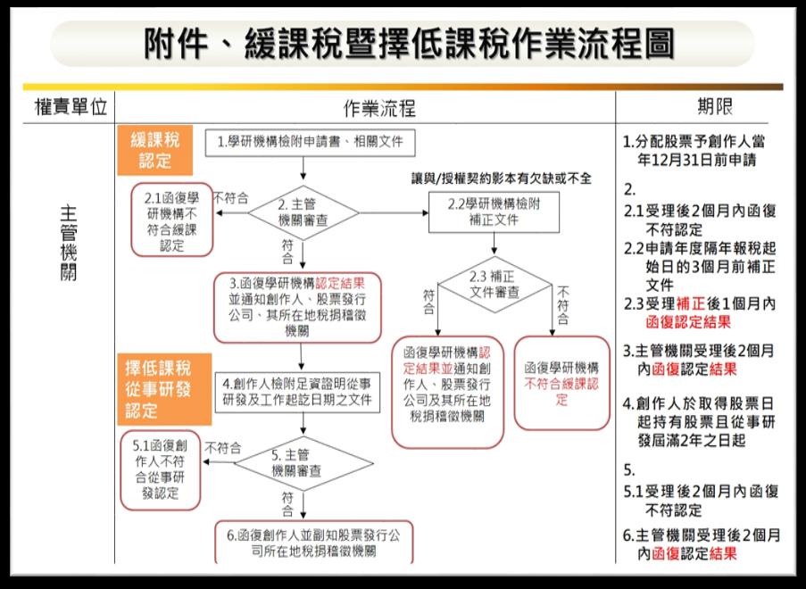 緩課稅暨擇低課稅作業流程圖